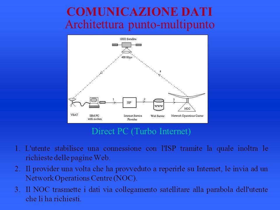 COMUNICAZIONE DATI Architettura punto-multipunto Direct PC (Turbo Internet) 1.