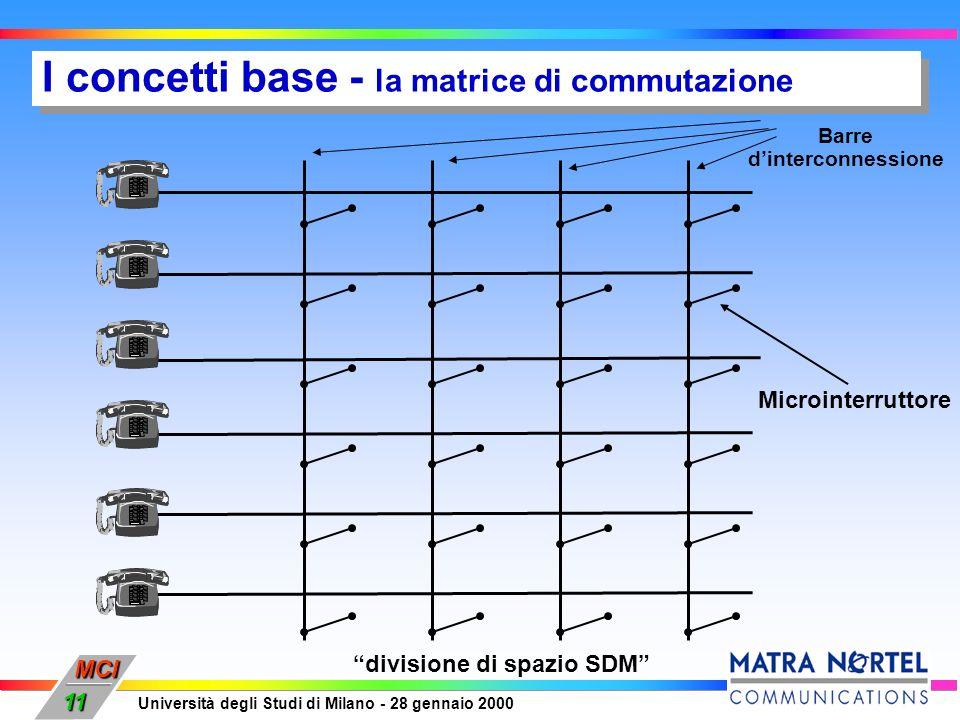 MCI Università degli Studi di Milano - 28 gennaio 2000 11 I concetti base - la matrice di commutazione Barre dinterconnessione Microinterruttore divis