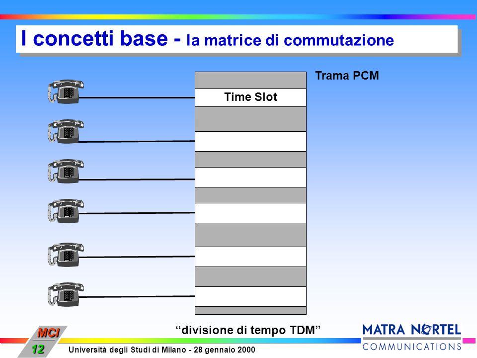 MCI Università degli Studi di Milano - 28 gennaio 2000 12 I concetti base - la matrice di commutazione divisione di tempo TDM Time Slot Trama PCM