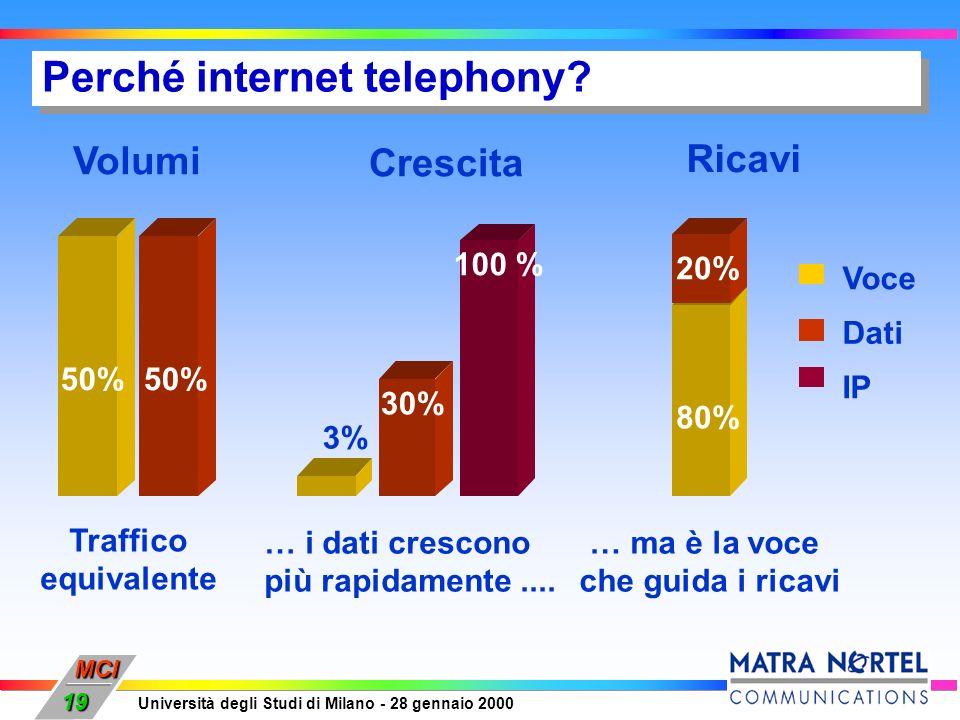 MCI Università degli Studi di Milano - 28 gennaio 2000 19 … i dati crescono più rapidamente.... Crescita 3% 30% 100 % Voce Dati IP … ma è la voce che