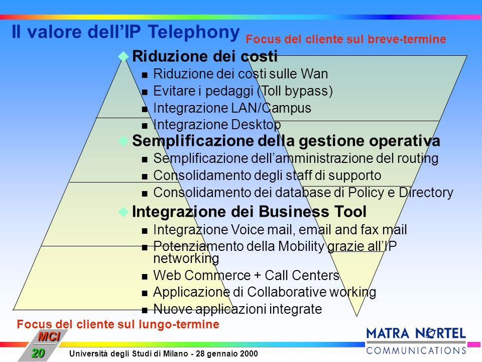 MCI Università degli Studi di Milano - 28 gennaio 2000 20 Focus del cliente sul lungo-termine Focus del cliente sul breve-termine Il valore dellIP Tel