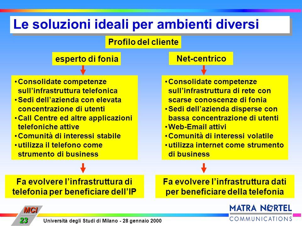 MCI Università degli Studi di Milano - 28 gennaio 2000 23 Profilo del cliente esperto di fonia Net-centrico Consolidate competenze sullinfrastruttura