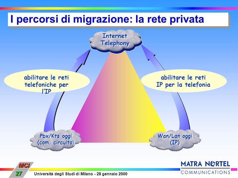 MCI Università degli Studi di Milano - 28 gennaio 2000 27 abilitare le reti telefoniche per lIP Pbx/Kts oggi (com. circuito) Pbx/Kts oggi (com. circui