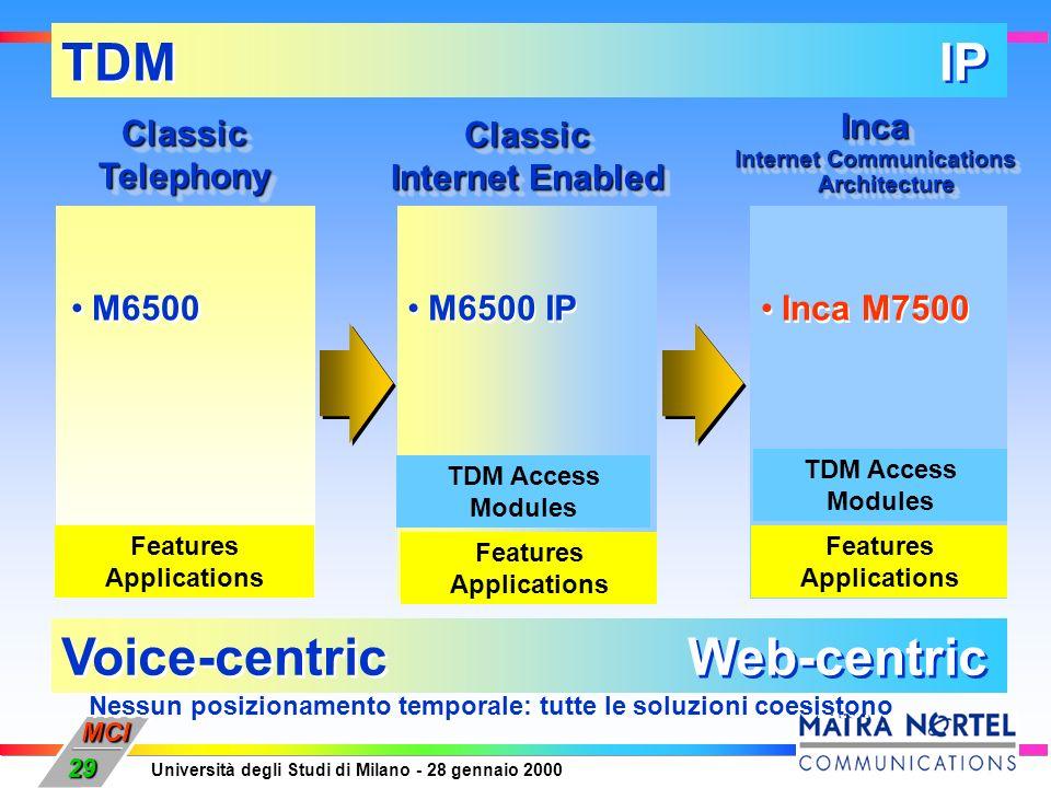 MCI Università degli Studi di Milano - 28 gennaio 2000 29 TDM IP Voice-centric Web-centric Classic Internet Enabled Classic M6500 IP ClassicTelephonyC