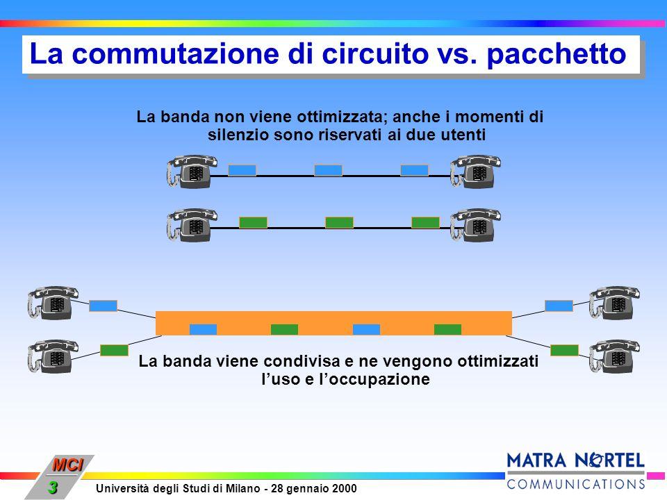 MCI Università degli Studi di Milano - 28 gennaio 2000 3 La commutazione di circuito vs. pacchetto La banda non viene ottimizzata; anche i momenti di