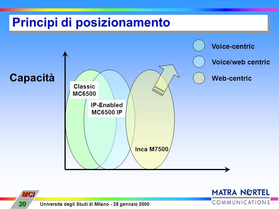 MCI Università degli Studi di Milano - 28 gennaio 2000 30 Capacità Inca M7500 Classic MC6500 IP-Enabled MC6500 IP Voice-centric Voice/web centric Web-