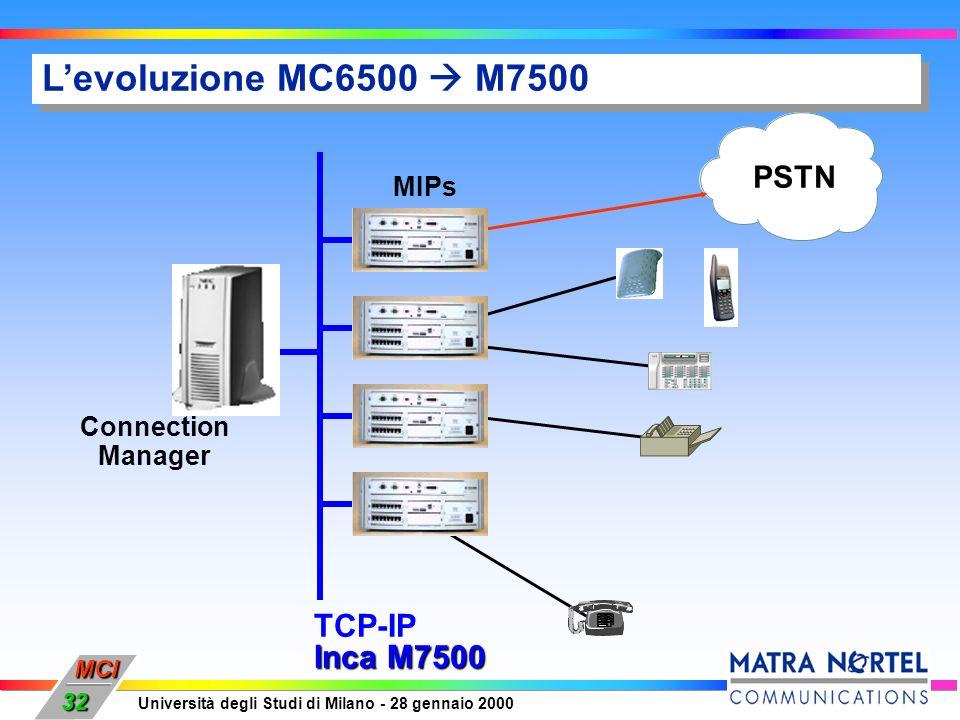 MCI Università degli Studi di Milano - 28 gennaio 2000 32 Levoluzione MC6500 M7500 UCG UCB PSTN TCP-IP Inca M7500 Connection Manager MIPs