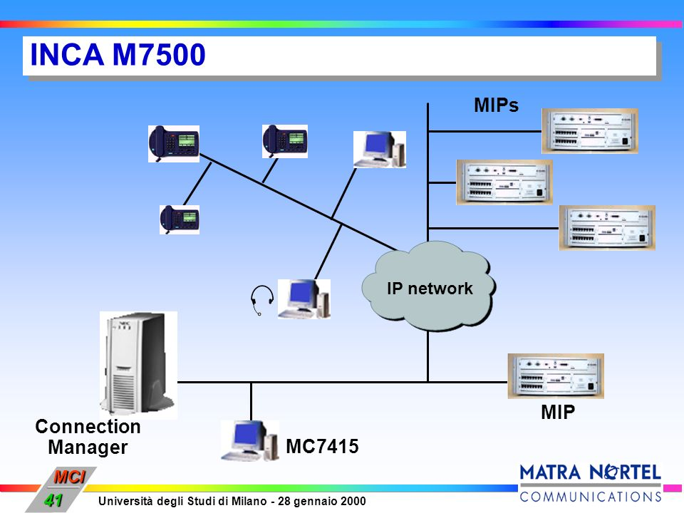 MCI Università degli Studi di Milano - 28 gennaio 2000 41 INCA M7500 IP network MIP MC7415 MIPs Connection Manager