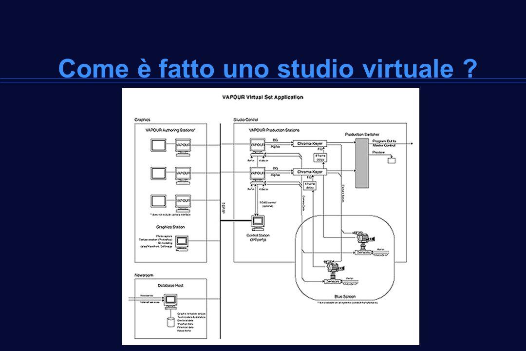 Come è fatto uno studio virtuale ?