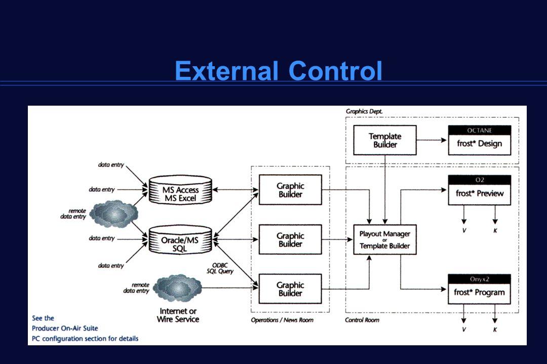 External Control