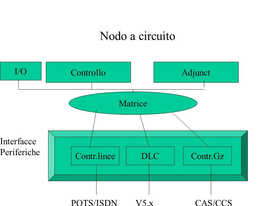 Nodo a circuito Contr.lineeDLCContr.Gz Interfacce Periferiche POTS/ISDN V5.x CAS/CCS Matrice ControlloAdjunct I/O