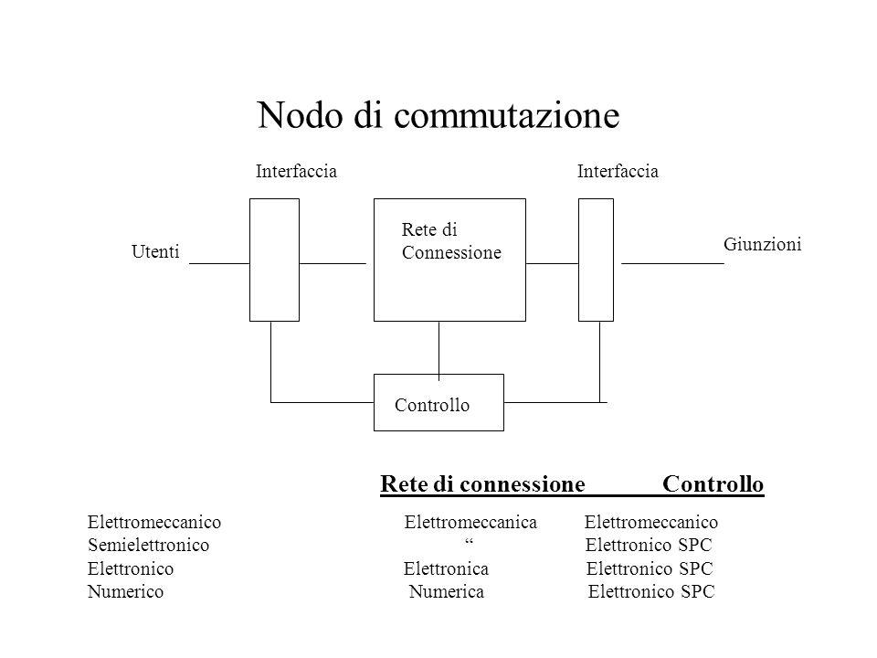 Nodo di commutazione Utenti Giunzioni Rete di Connessione Controllo Interfaccia Elettromeccanico Elettromeccanica Elettromeccanico Semielettronico Elettronico SPC Elettronico Elettronica Elettronico SPC Numerico Numerica Elettronico SPC Rete di connessione Controllo