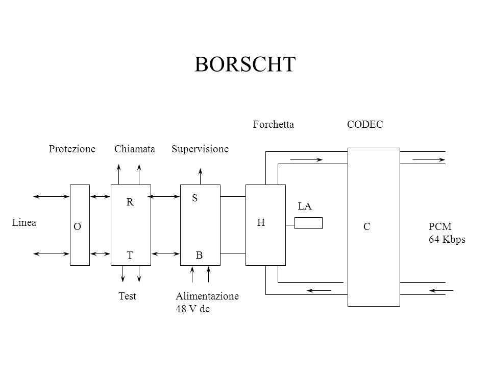 BORSCHT Test ChiamataProtezioneSupervisione Alimentazione 48 V dc Linea LA CODEC PCM 64 Kbps Forchetta O R T S B H C