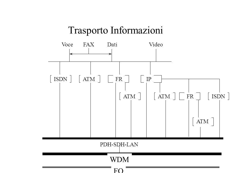 Trasporto Informazioni Voce FAX Dati Video PDH-SDH-LAN ISDNATMFRIP ATM FRISDN WDM FO