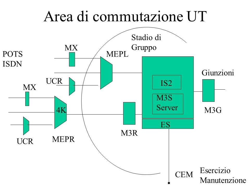 Area di commutazione UT Giunzioni MEPL MEPR UCR MX Stadio di Gruppo Esercizio Manutenzione ES CEM M3R 4K POTS ISDN IS2 M3G M3S Server