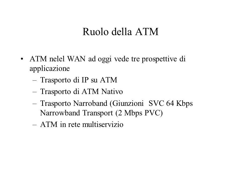 Ruolo della ATM ATM nelel WAN ad oggi vede tre prospettive di applicazione –Trasporto di IP su ATM –Trasporto di ATM Nativo –Trasporto Narroband (Giunzioni SVC 64 Kbps Narrowband Transport (2 Mbps PVC) –ATM in rete multiservizio
