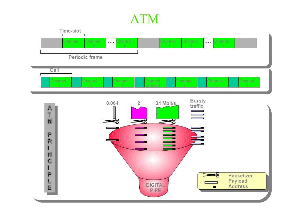 Channel 1 Channel 2 Channel n Channel 1 Channel 2 Channel n Time-slot Periodic frame Channel 1 Channel 5 Channel 1 Channel unused Channel 7 Channel 5 Channel 1 Cell ATMPRINCIPLEATMPRINCIPLE 0.064234 Mbit/s Bursty traffic DIGITAL PIPE Packetizer Payload Address ATM