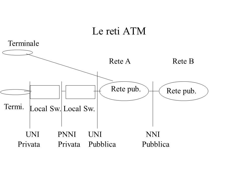 Le reti ATM Rete ARete B Rete pub. Local Sw. Terminale Termi. UNI PNNI UNI NNI Privata Privata Pubblica Pubblica