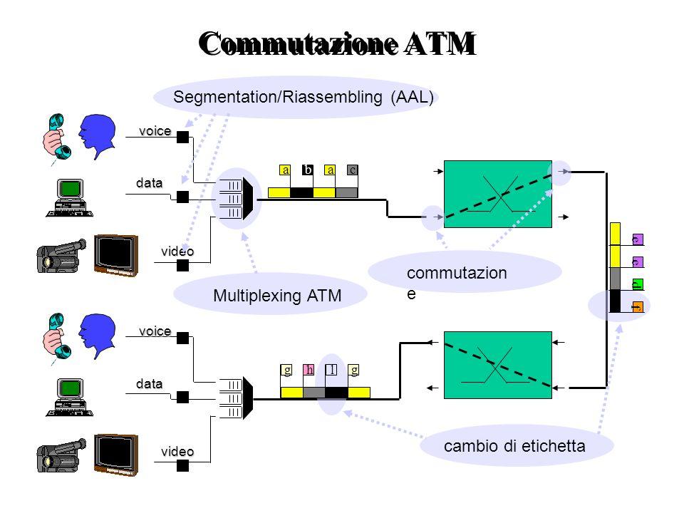 Multiplexing ATM baac voice video data commutazion e cambio di etichetta lg e d e f hg voice video data Segmentation/Riassembling (AAL) Commutazione A