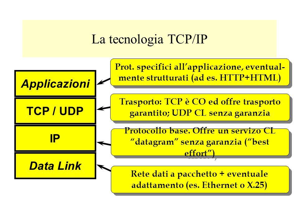 La tecnologia TCP/IP Applicazioni TCP / UDP IP Data Link Prot. specifici allapplicazione, eventual- mente strutturati (ad es. HTTP+HTML) Trasporto: TC