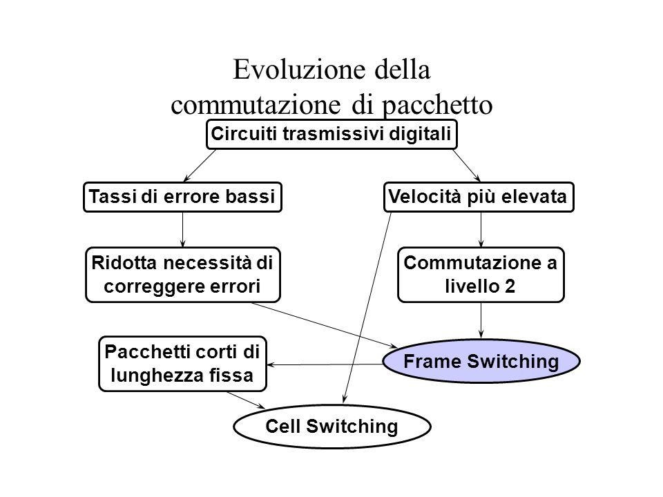 Evoluzione della commutazione di pacchetto Circuiti trasmissivi digitali Tassi di errore bassiVelocità più elevata Ridotta necessità di correggere errori Commutazione a livello 2 Pacchetti corti di lunghezza fissa Frame Switching Cell Switching