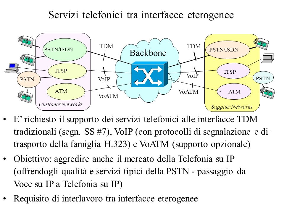 Servizi telefonici tra interfacce eterogenee ITSP PSTN/ISDN TDM VoIP Customer Networks Supplier Networks PSTN ITSP PSTN Backbone TDM VoIP ATM VoATM AT