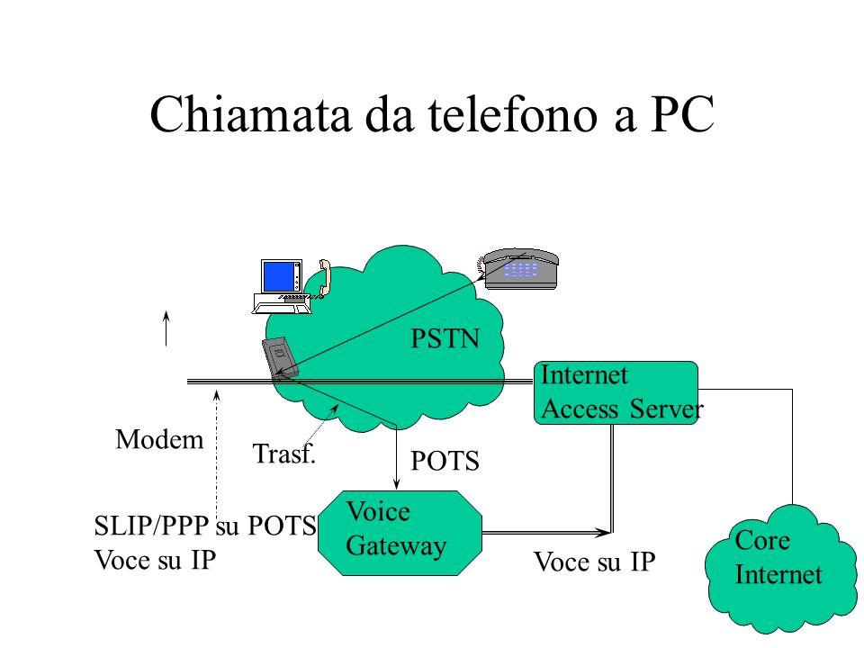 Chiamata da telefono a PC Modem PSTN Voice Gateway Internet Access Server Core Internet SLIP/PPP su POTS Voce su IP POTS Trasf.