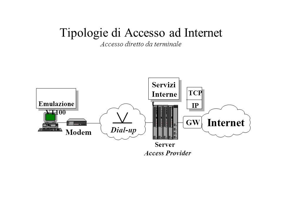 Tipologie di Accesso ad Internet Accesso diretto da terminale GW Internet Modem Emulazione VT100 Server Access Provider Dial-up TCP IP Servizi Interne