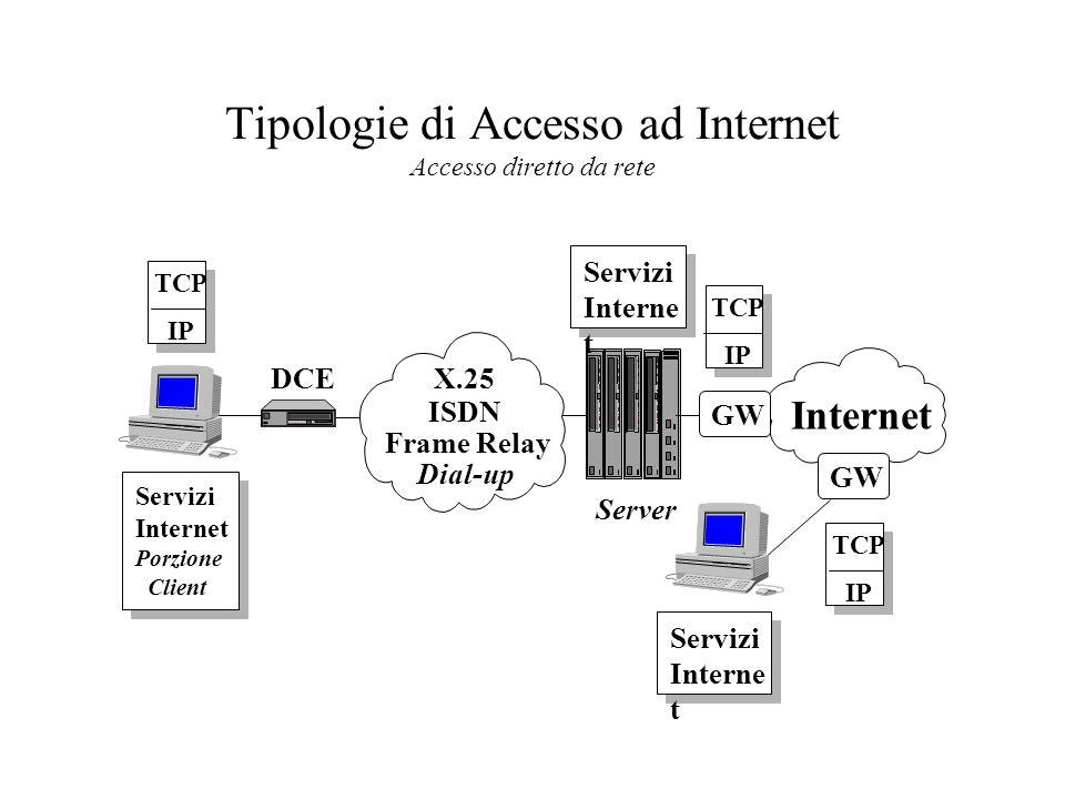 Tipologie di Accesso ad Internet Accesso diretto da rete GW Internet DCE Dial-up Servizi Interne t TCP IP TCP IP TCP IP Servizi Interne t GW Servizi Internet Porzione Client X.25 ISDN Frame Relay Server