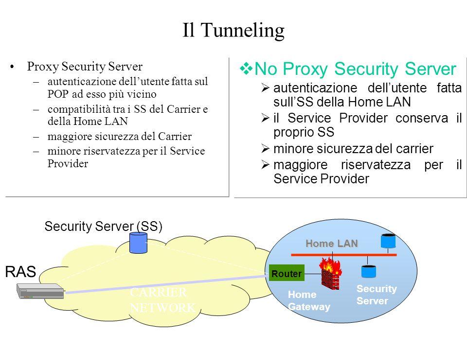Il Tunneling RAS Security Server (SS) Home LAN Home Gateway Security Server vNo Proxy Security Server autenticazione dellutente fatta sullSS della Hom