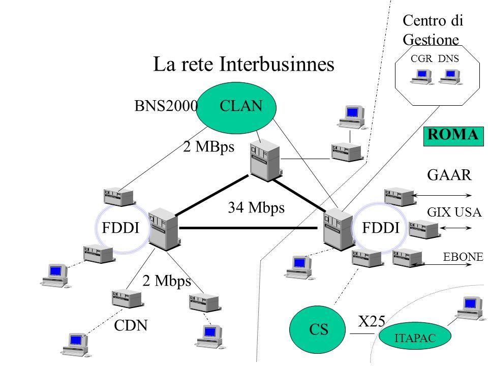 La rete Interbusinnes 34 Mbps 2 Mbps FDDI CLAN 2 MBps FDDI BNS2000 GAAR GIX USA EBONE CDN ITAPAC X25 ROMA CGR DNS Centro di Gestione CS