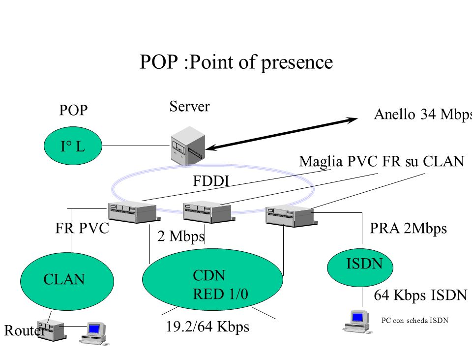 POP :Point of presence CLAN CDN RED 1/0 ISDN FRPRA 2Mbps 19.2/64 Kbps PVC Router 64 Kbps ISDN Anello 34 Mbps Maglia PVC FR su CLAN FDDI PC con scheda ISDN 2 Mbps Server I° L POP