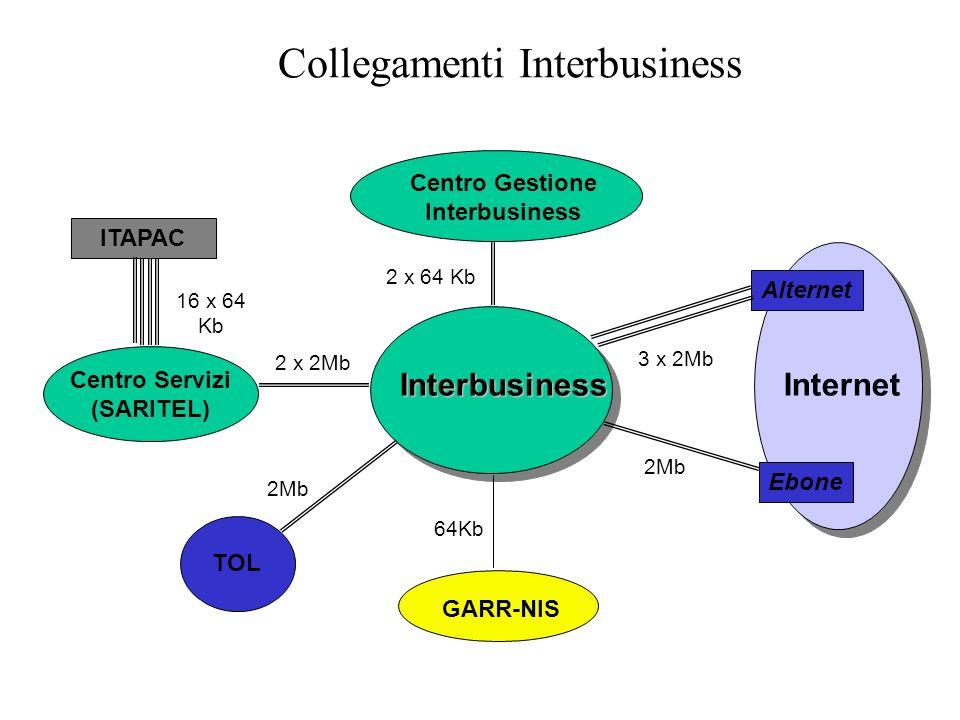 Collegamenti Interbusiness Interbusiness Centro Gestione Interbusiness Internet Alternet Ebone Centro Servizi (SARITEL) 2 x 2Mb 3 x 2Mb 2Mb GARR-NIS 64Kb 2 x 64 Kb ITAPAC 16 x 64 Kb TOL 2Mb