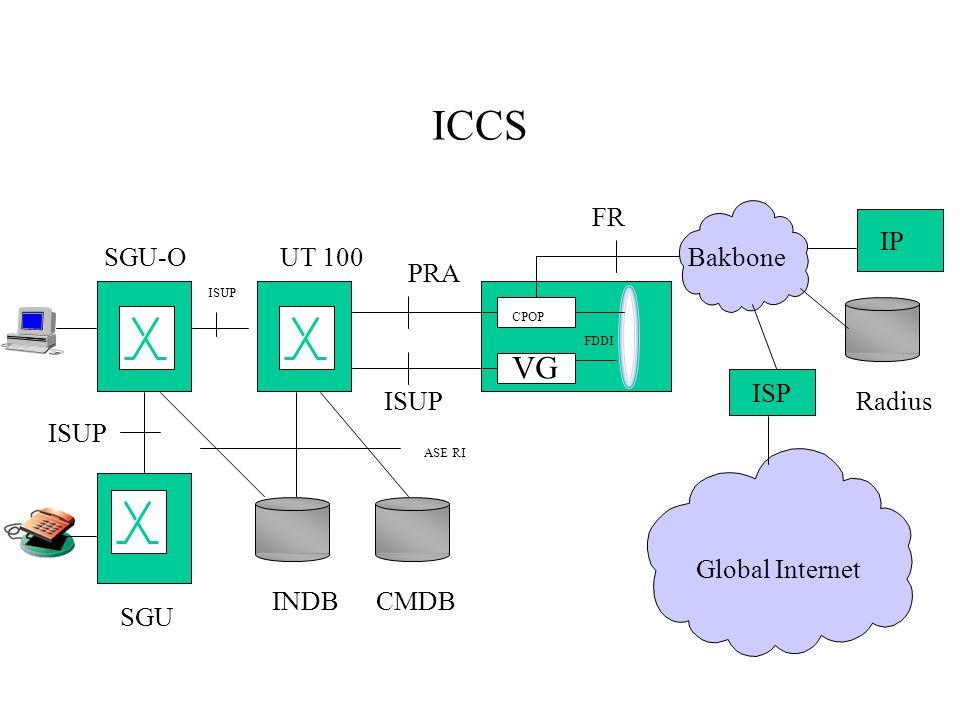ICCS VG FDDI CPOP Bakbone Global Internet ISP IP Radius CMDBINDB SGU-O SGU FR PRA ISUP ASE RI UT 100 ISUP