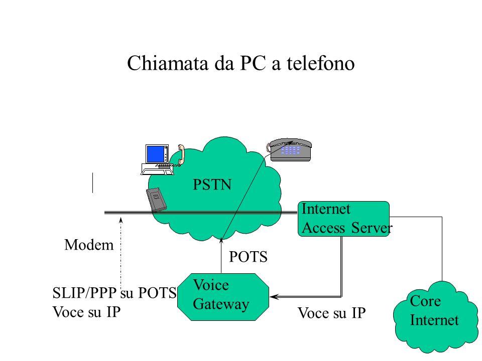 Chiamata da PC a telefono Modem PSTN Voice Gateway Internet Access Server Core Internet SLIP/PPP su POTS Voce su IP POTS