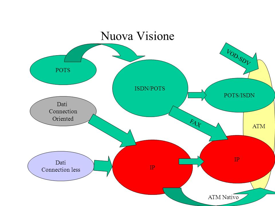 Nuova Visione POTS Dati Connection less Dati Connection Oriented ISDN/POTS IP ATM POTS/ISDN IP FAX ATM Nativo VOD-SDV