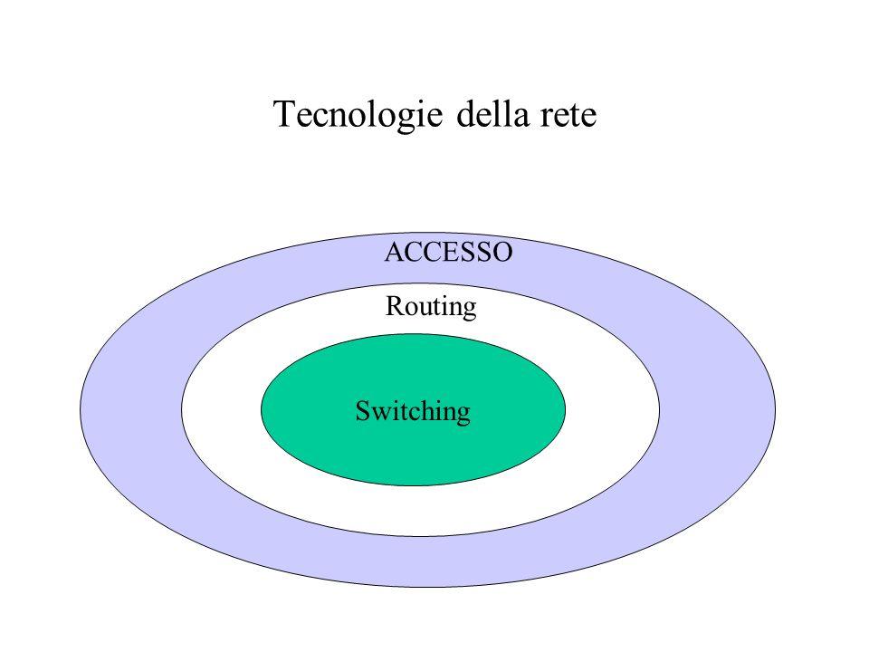 Routing Corrispondenza tra gli indirizzi IP (indirizzi di livello 3) e gli indirizzi di livello 2 gestita da ARP (Address Resolution Protocol) Ogni router instrada sulla base di tabelle Linsieme delle tabelle costituisce la politica dinstradamento della rete Routing Statico: tabelle configurate dallesterno del Router Routing Dinamico: tabelle costruite dal Router interagendo con i router vicini R 18.x.x.x 162.163.x 198.11.204.x 15.x.x.x 108.x.x 31.188.x.x 20.x.x.x 33.x.x