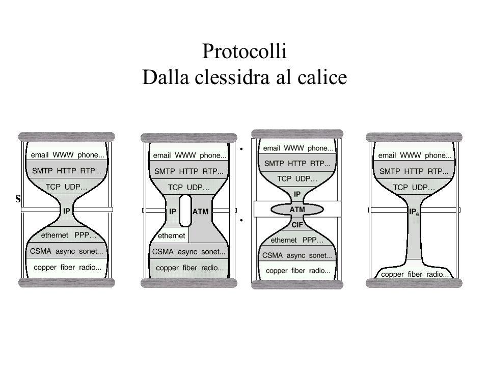 Protocolli Dalla clessidra al calice