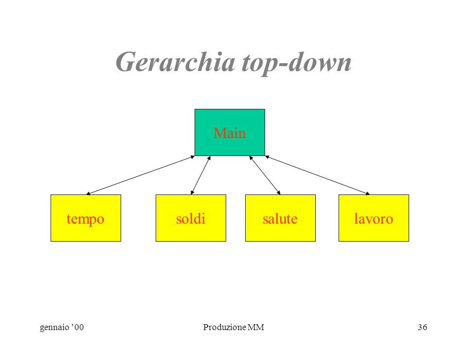 gennaio 00Produzione MM35 La struttura Gerarchia top-down La più comune, la più semplice. Menù principale. Muoversi da un argomento allaltro richiede
