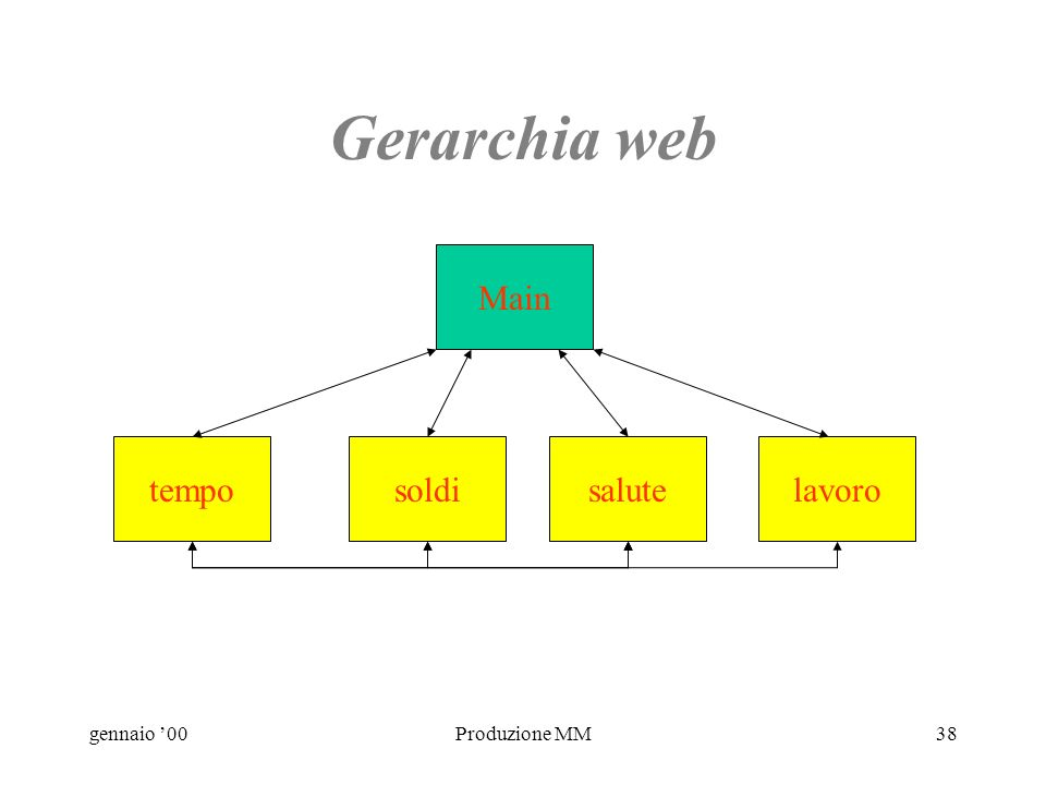 gennaio 00Produzione MM37 La struttura Gerarchia web Per consultazioni che richiedono frequenti riferimenti incrociati. Fornisce lla gerarchia top-dow