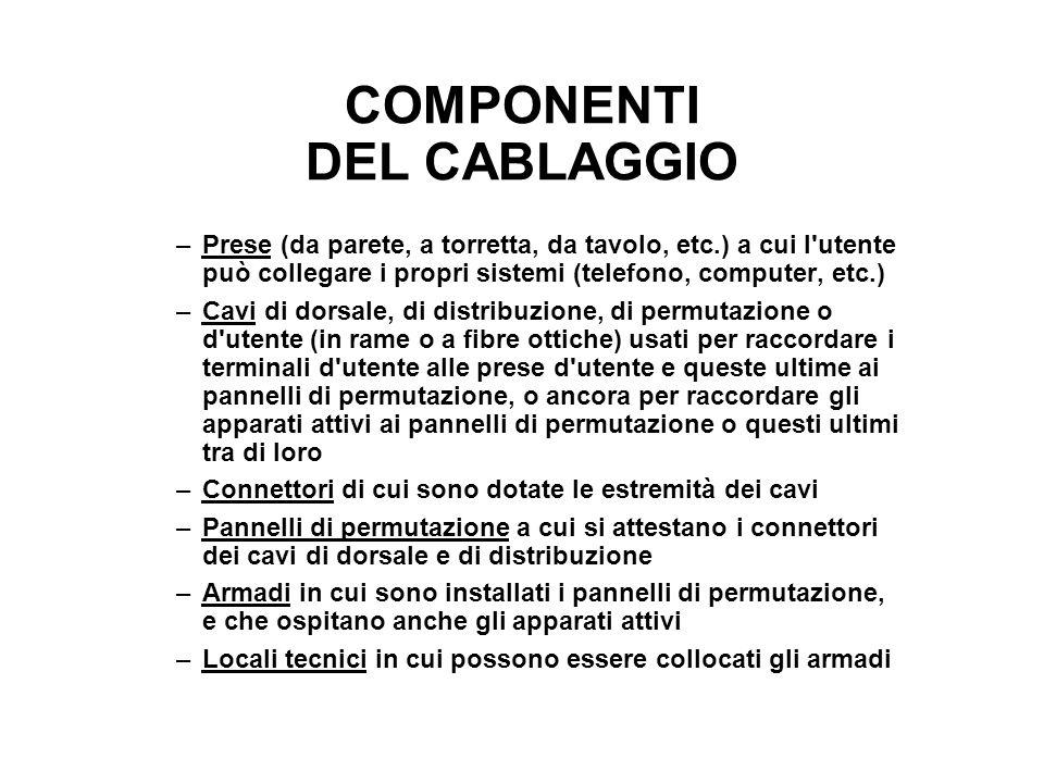 COMPONENTI DEL CABLAGGIO –Prese (da parete, a torretta, da tavolo, etc.) a cui l'utente può collegare i propri sistemi (telefono, computer, etc.) –Cav
