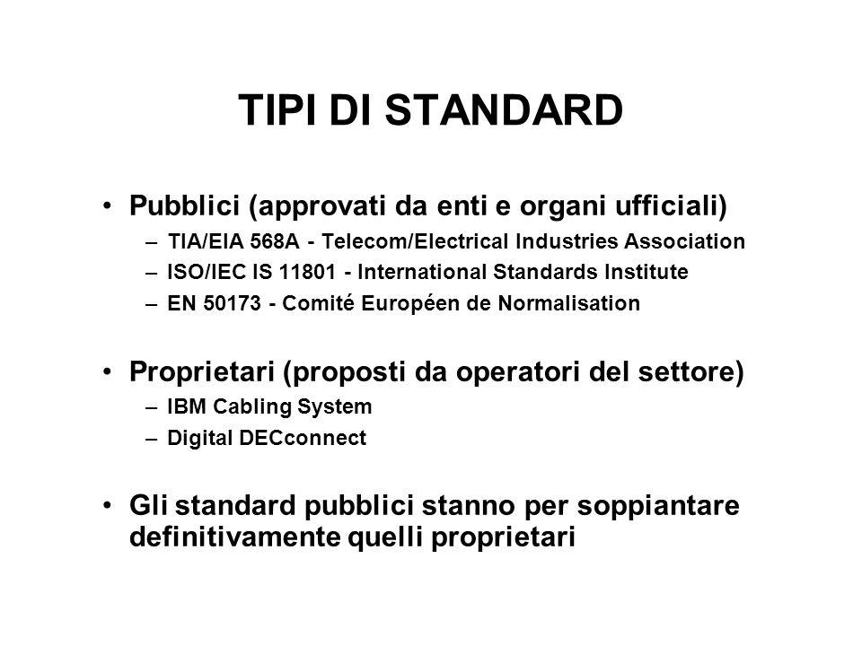 TIPI DI STANDARD Pubblici (approvati da enti e organi ufficiali) –TIA/EIA 568A - Telecom/Electrical Industries Association –ISO/IEC IS 11801 - Interna