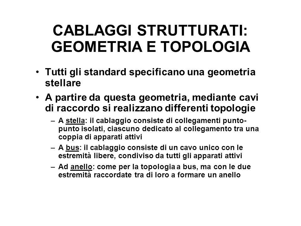 CABLAGGI STRUTTURATI: GEOMETRIA E TOPOLOGIA Tutti gli standard specificano una geometria stellare A partire da questa geometria, mediante cavi di racc