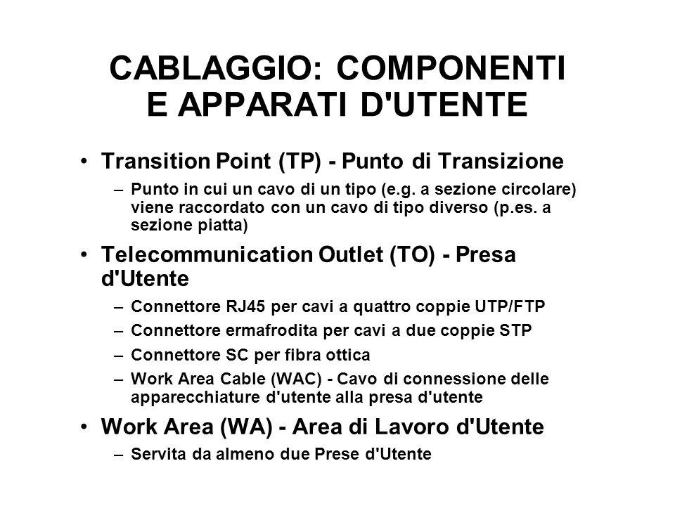 CABLAGGIO: COMPONENTI E APPARATI D'UTENTE Transition Point (TP) - Punto di Transizione –Punto in cui un cavo di un tipo (e.g. a sezione circolare) vie
