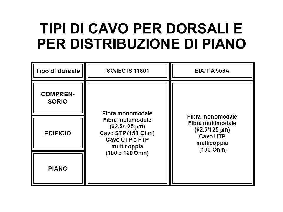 TIPI DI CAVO PER DORSALI E PER DISTRIBUZIONE DI PIANO Tipo di dorsale ISO/IEC IS 11801EIA/TIA 568A COMPREN- SORIO EDIFICIO PIANO Fibra monomodale Fibr
