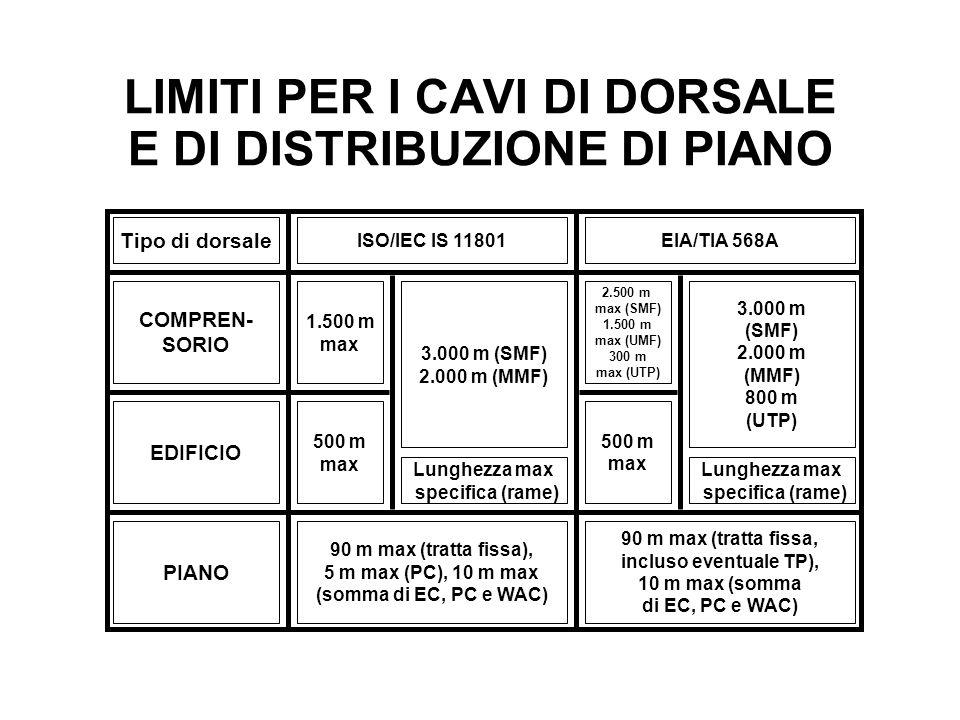 LIMITI PER I CAVI DI DORSALE E DI DISTRIBUZIONE DI PIANO Tipo di dorsale ISO/IEC IS 11801EIA/TIA 568A COMPREN- SORIO 1.500 m max EDIFICIO PIANO 90 m m