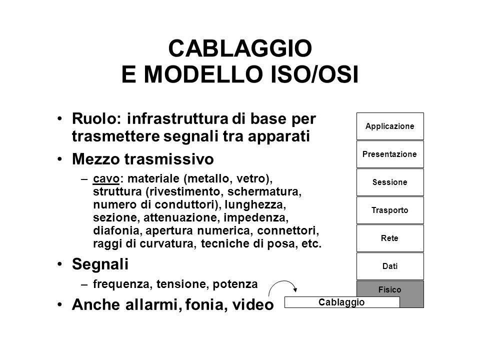 CABLAGGIO E MODELLO ISO/OSI Ruolo: infrastruttura di base per trasmettere segnali tra apparati Mezzo trasmissivo –cavo: materiale (metallo, vetro), st