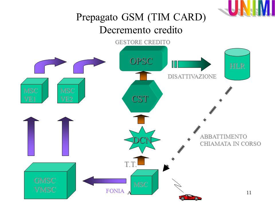 A.Vailati11 Prepagato GSM (TIM CARD) Decremento creditoMSC HLR MSC VE2 MSC VE1 DCN CST OPSC GESTORE CREDITO ABBATTIMENTO CHIAMATA IN CORSO DISATTIVAZI