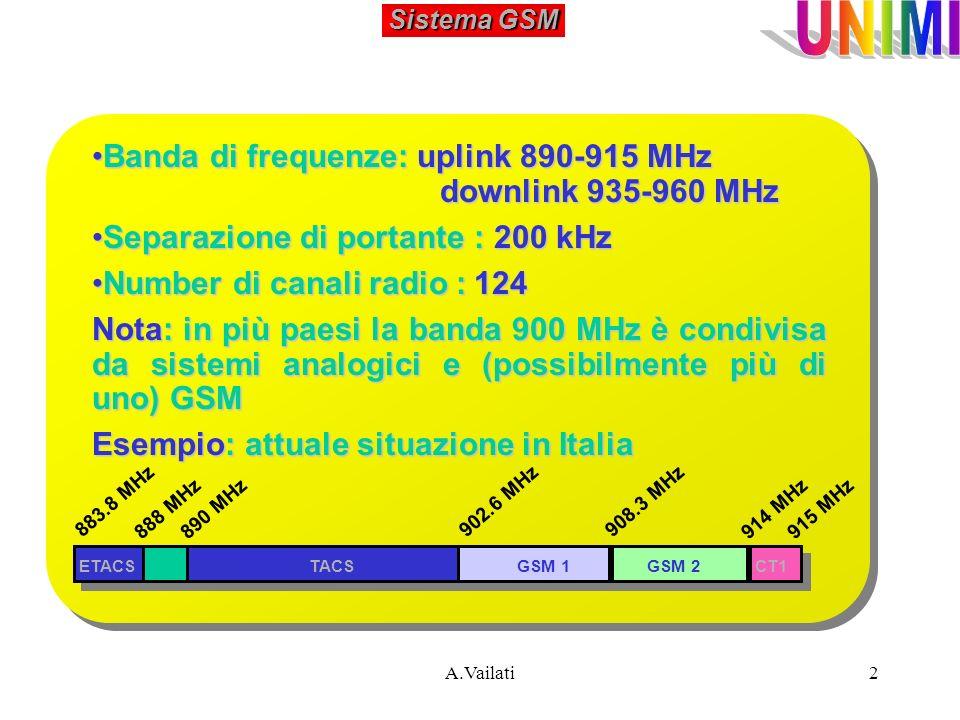 2 Sistema GSM Banda di frequenze: uplink 890-915 MHz downlink 935-960 MHzBanda di frequenze: uplink 890-915 MHz downlink 935-960 MHz Separazione di po