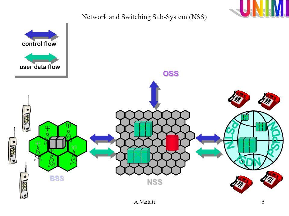 A.Vailati7 DECT Global Network (PLMN,PSPDN,PSTN,ISDN) Local Network (PABX, LAN) RFP CCFP CCFP CCFPCommonControl CCFP = Common Control FixedPart Fixed Part RFPRadioFixedPart RFP = Radio Fixed Part DECT Architecture